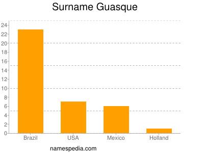 Surname Guasque