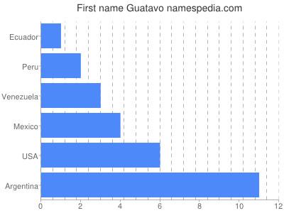 Given name Guatavo