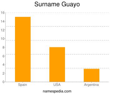 Surname Guayo