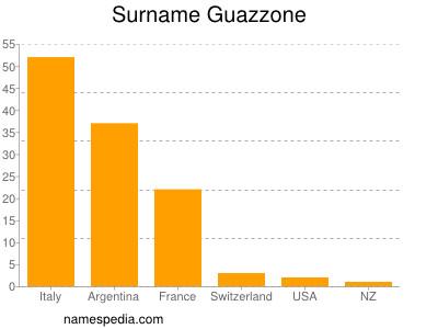 Surname Guazzone