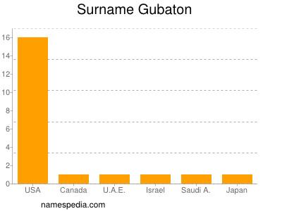 Surname Gubaton