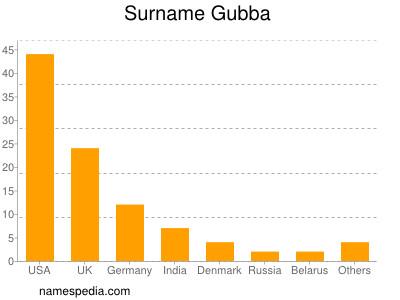 Surname Gubba