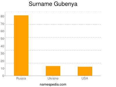 Surname Gubenya