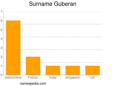 Surname Guberan