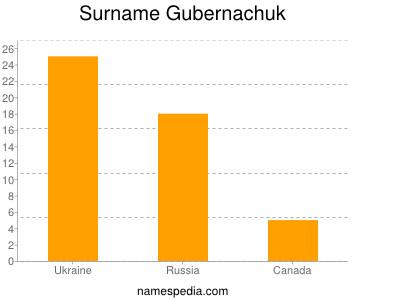Surname Gubernachuk