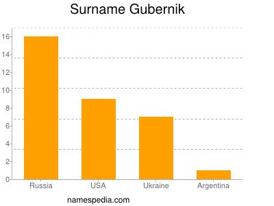 Surname Gubernik