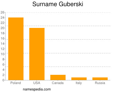 Surname Guberski