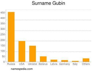 Surname Gubin
