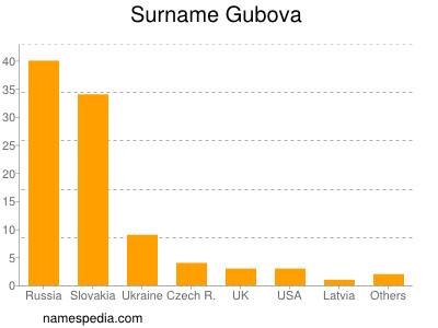 Surname Gubova