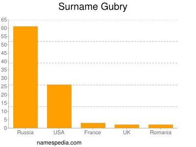 Surname Gubry