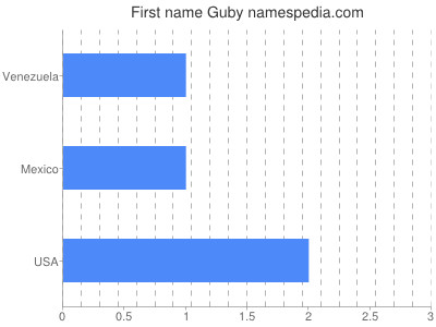 Given name Guby