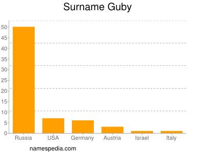 Surname Guby