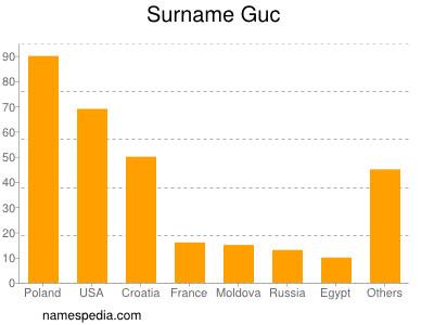 Surname Guc