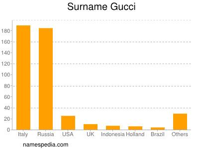 Surname Gucci