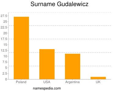 Surname Gudalewicz