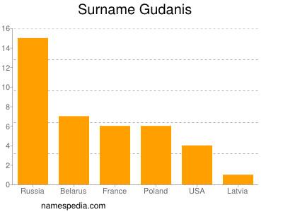 Surname Gudanis