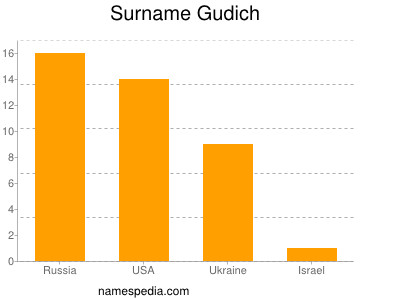 Surname Gudich