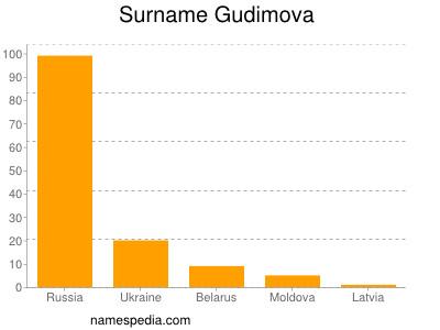 Surname Gudimova