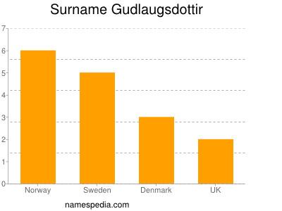 Surname Gudlaugsdottir