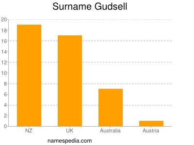Surname Gudsell