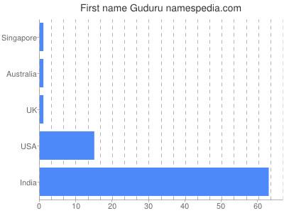 Given name Guduru