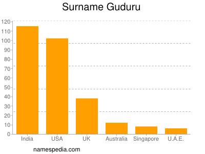 Surname Guduru