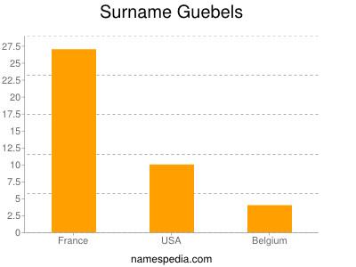Surname Guebels