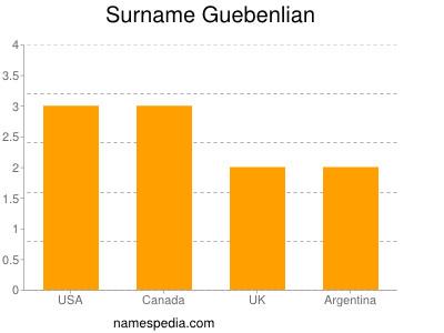 Surname Guebenlian