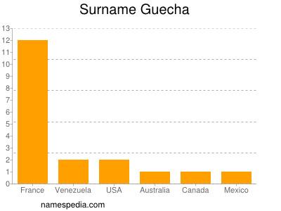 Surname Guecha