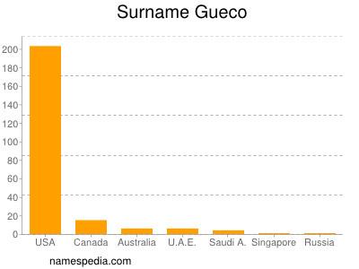 Surname Gueco