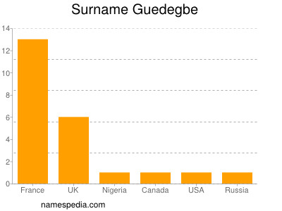 Surname Guedegbe