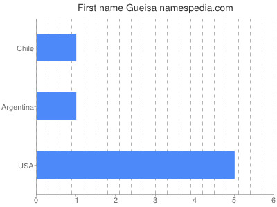 Given name Gueisa