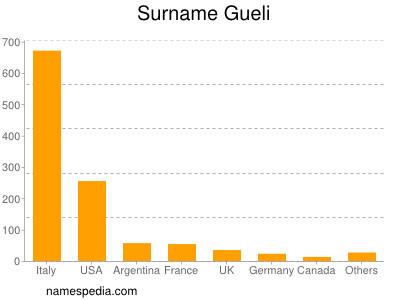 Surname Gueli