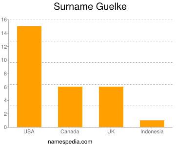 Surname Guelke
