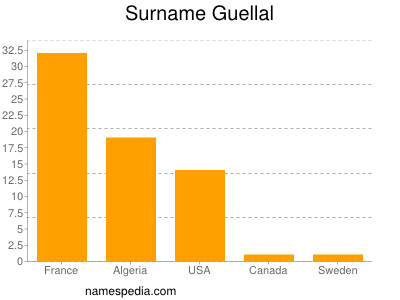 Surname Guellal