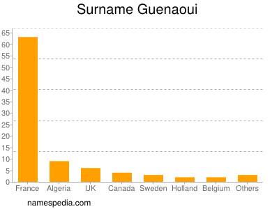 Surname Guenaoui