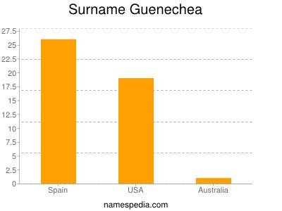 Surname Guenechea