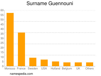 Surname Guennouni