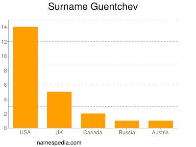 Surname Guentchev