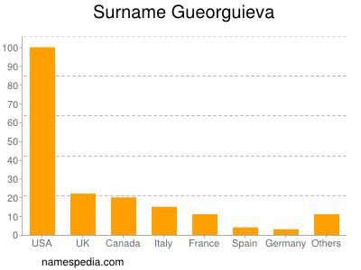 Surname Gueorguieva