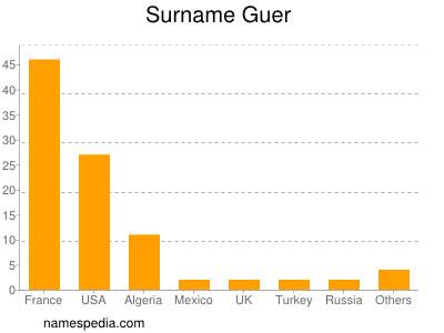 Surname Guer