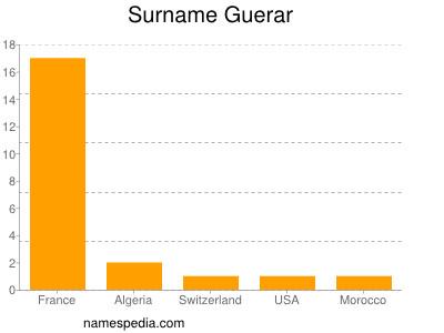 Surname Guerar