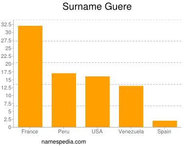 Surname Guere