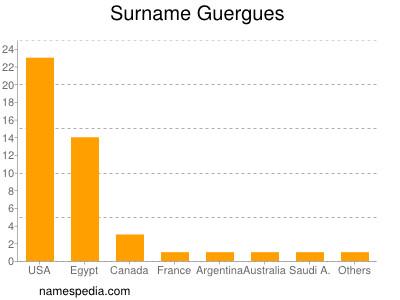 Surname Guergues