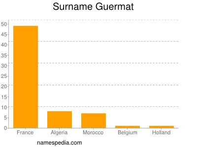 Surname Guermat