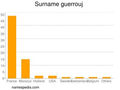 Surname Guerrouj