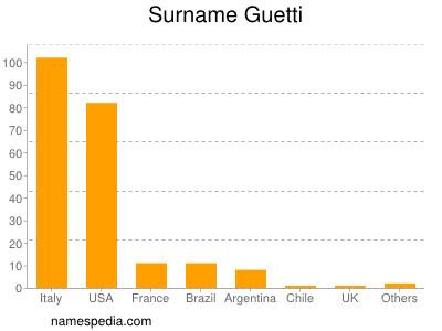 Surname Guetti