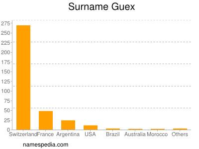 Surname Guex
