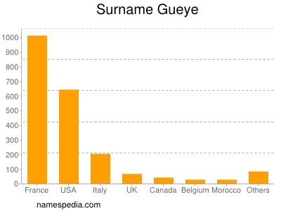 Surname Gueye