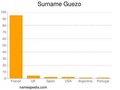 Surname Guezo